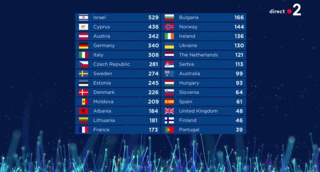 Евровидение-2018 финал