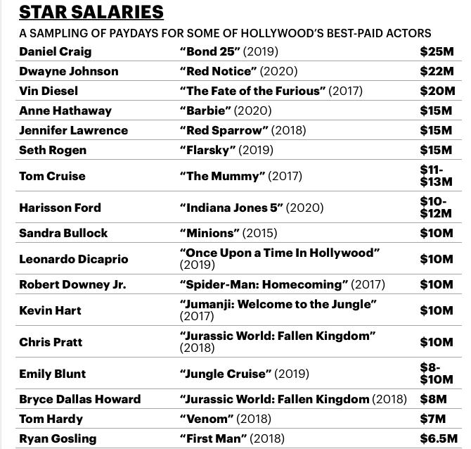 Зарплаты звезд Голливуда